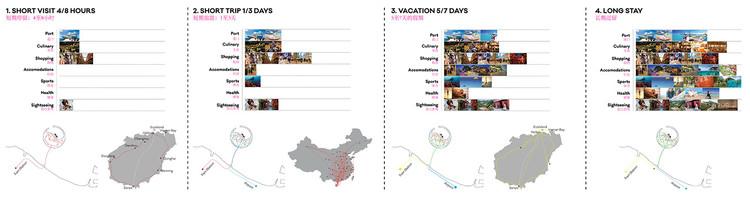 Actividades turísticas en relación al tiempo de la estadía. Imagen © Guallart Architects