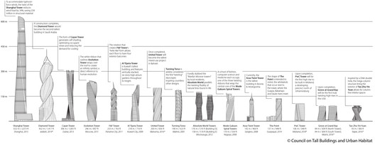 These are the World's Tallest Twisting Skyscrapers