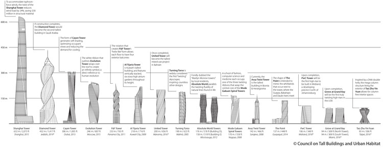 These are the World's Tallest Twisting Skyscrapers, Courtesy of CTBUH