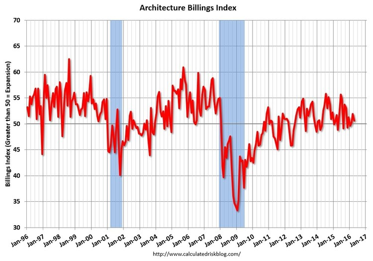 Architecture Billings Index Moderates Slightly, Yet Remains Positive, via The American Institute of Architects (AIA)