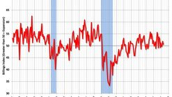 Architecture Billings Index Moderates Slightly, Yet Remains Positive