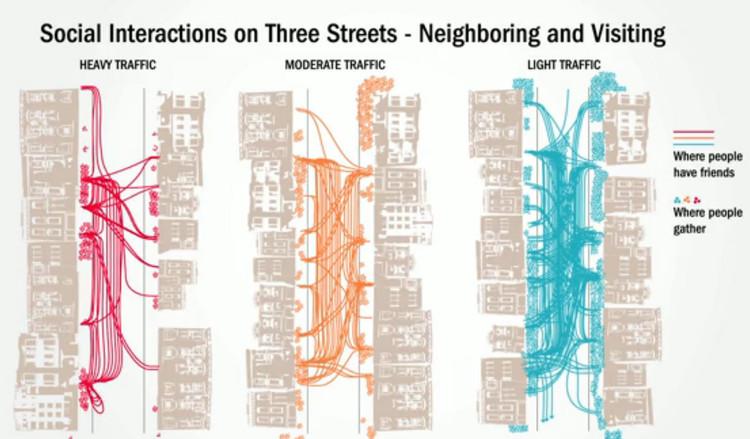 El impacto del flujo vehicular en la habitabilidad de los barrios, Appleyard, D. (1981). Image © Livable Streets. Fuente: Safe Street Strategies