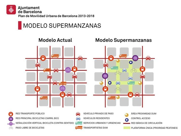 Barcelona abre la primera 'supermanzana' para devolverle las calles a los peatones y ciclistas, Fuente: Plan de Movilidad Urbana de Barcelona PMU 2013 – 2018. Image © Ayuntamiento de Barcelona