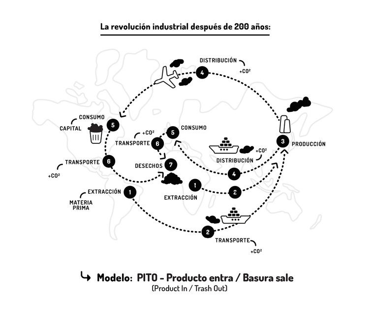 Modelo PITO. Image Cortesía de IAAC