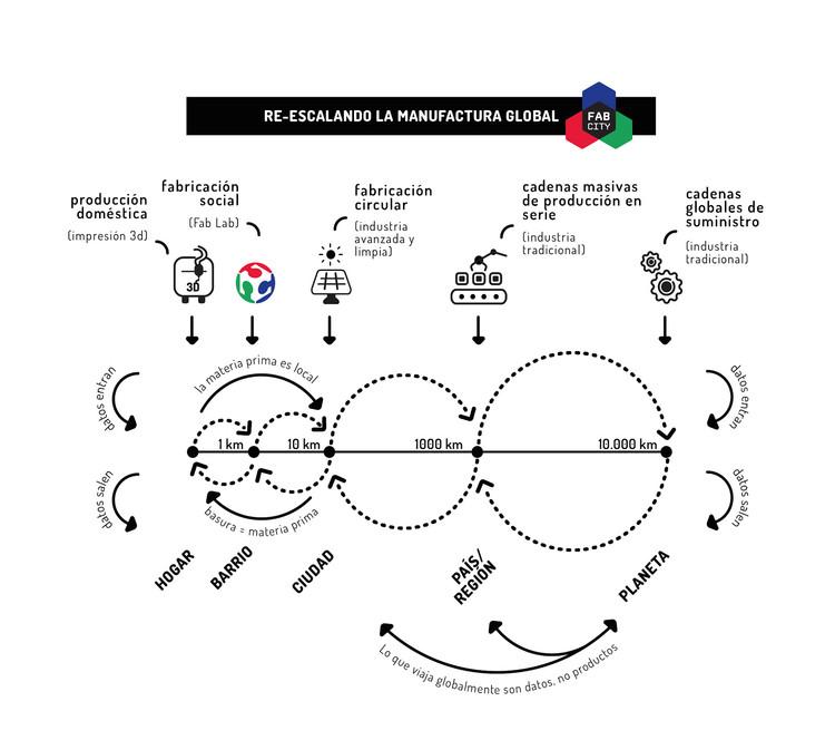 Re-escalando la manufactura global. Image Cortesía de IAAC