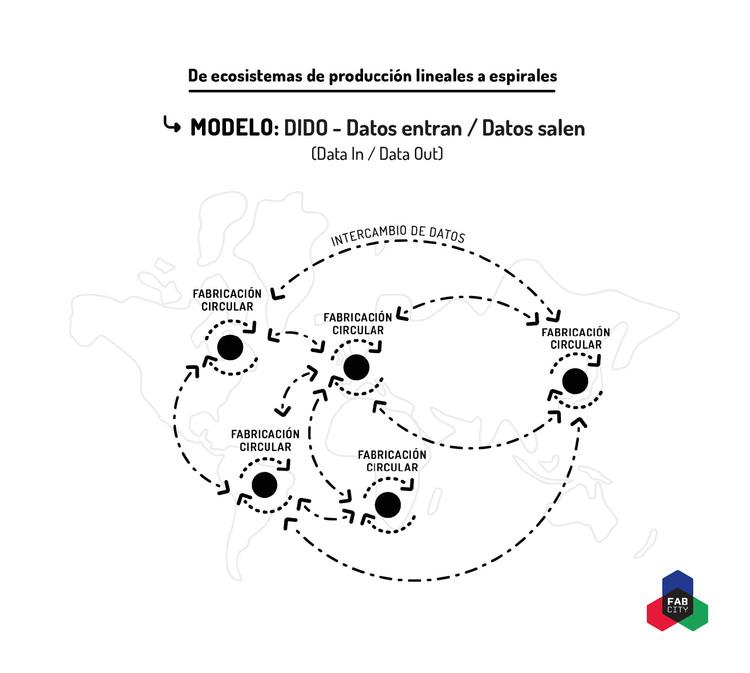 Modelo DIDO. Image Cortesía de IAAC