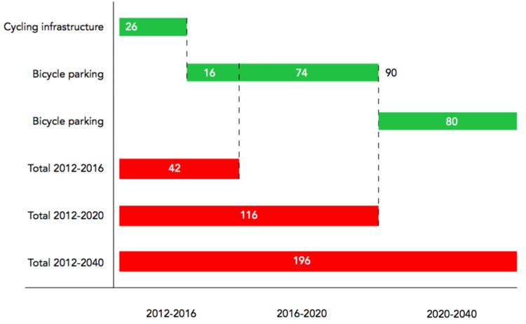 Inversión en infraestructura ciclista 2012 – 2040 (en millones de euros). Image © Fuente: Plan Ciclista de Largo Plazo de Amsterdam