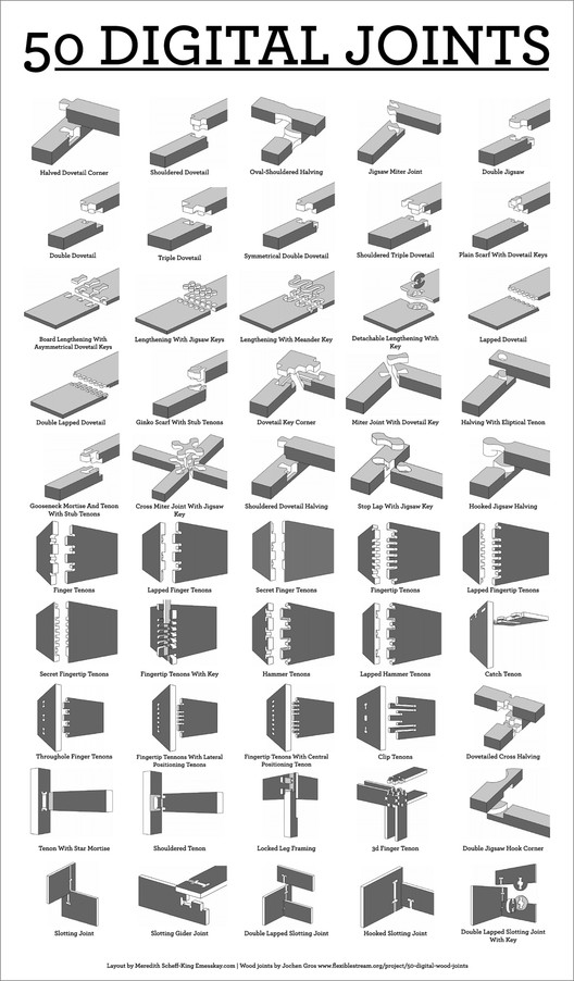 "<a href=""http://www.instructables.com/id/50-Digital-Joints-poster-visual-reference/"">""50 Digital Wood Joints""</a> by Ladycartoonist is licensed under <a href=""https://creativecommons.org/licenses/by-nc-sa/3.0/"">CC BY-NC-SA 3.0</a>"