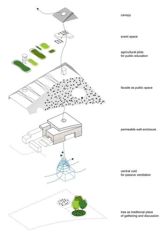 Building Diagram. Image Courtesy of Kéré Architecture