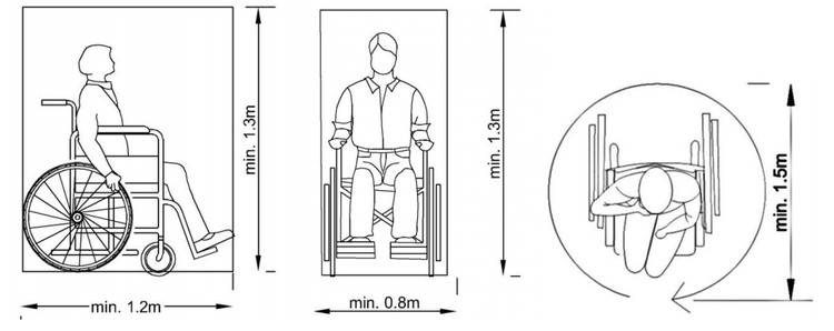 Antropometría / Persona en silla de ruedas