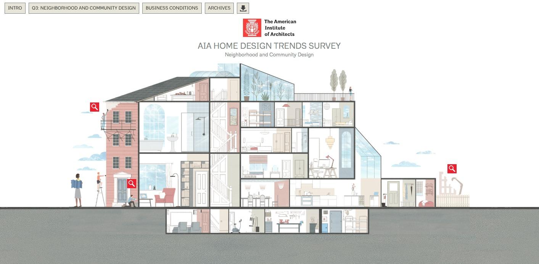 Interactive Infographic Unveils AIA s 2016 Third Quarter Home   Interactive Infographic Unveils AIA s 2016 Third Quarter Home Design Trends  Survey   ArchDaily. Home Design Business. Home Design Ideas
