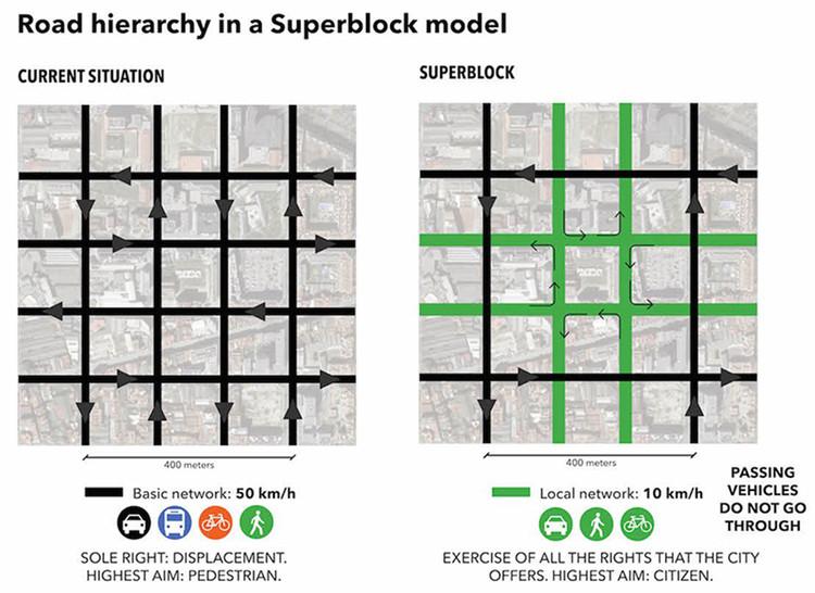 Cambio de movilidad de la supermanzana. Image © Agencia Urbana Barcelona