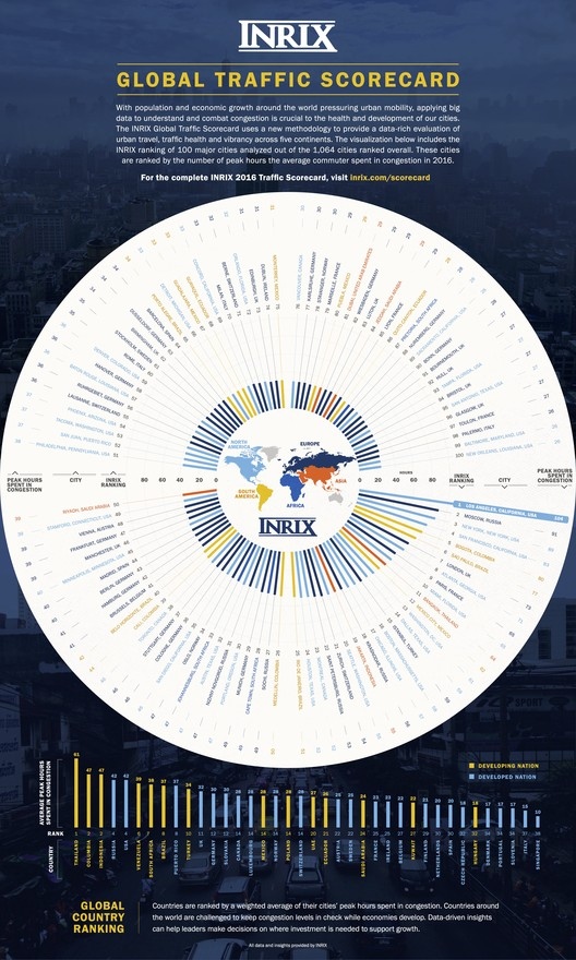 Resultados Globais do Índice de Tráfico 2016 Inrix