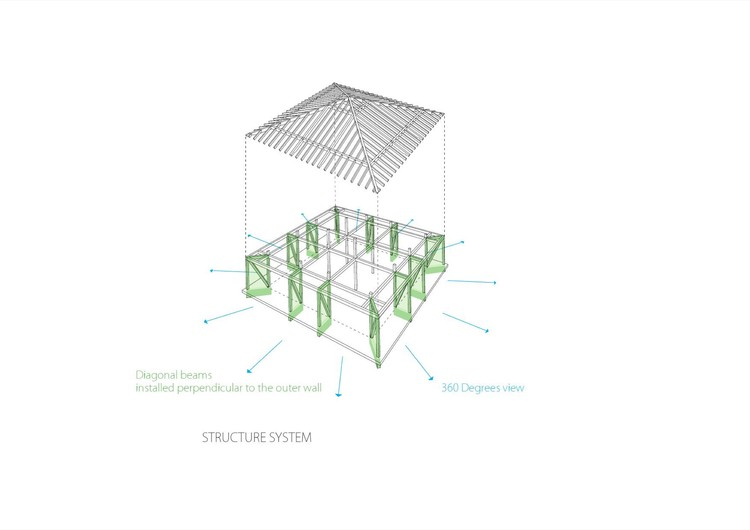 Structure System