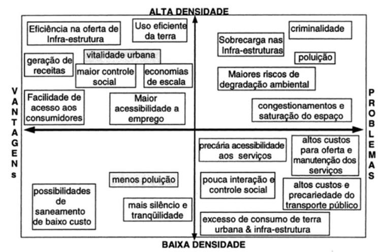 Vantagens e problemas da alta e baixa densidade urbana. Image © ACIOLY e DAVDSON, 1998