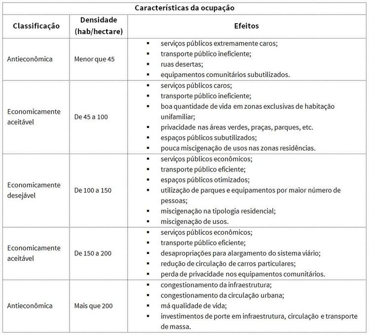 Relatório das atividades de densidade urbana - economias por hectare. Image © Secretaria de Planejamento de Porto Alegre, 1995