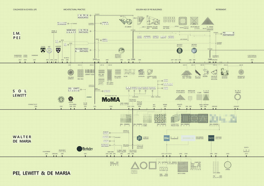 Timeline of I.M. Pei, Sol LeWitt and Walter de Maria's life and work. Image Courtesy of Tianci Han