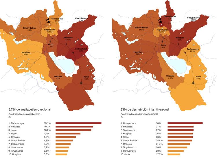 Mapas Estadísticos Analfabetismo y Desnutricion. Image Cortesía de Gabriel Vergara