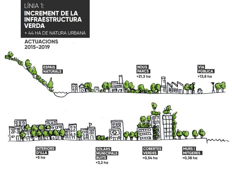 Línea 1 de acción: incremento de la infraestructura verde. Image © Ayuntamiento de Barcelona