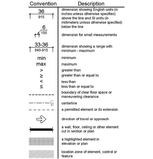 Diagram conventions. Image Courtesy of United States Department of Justice