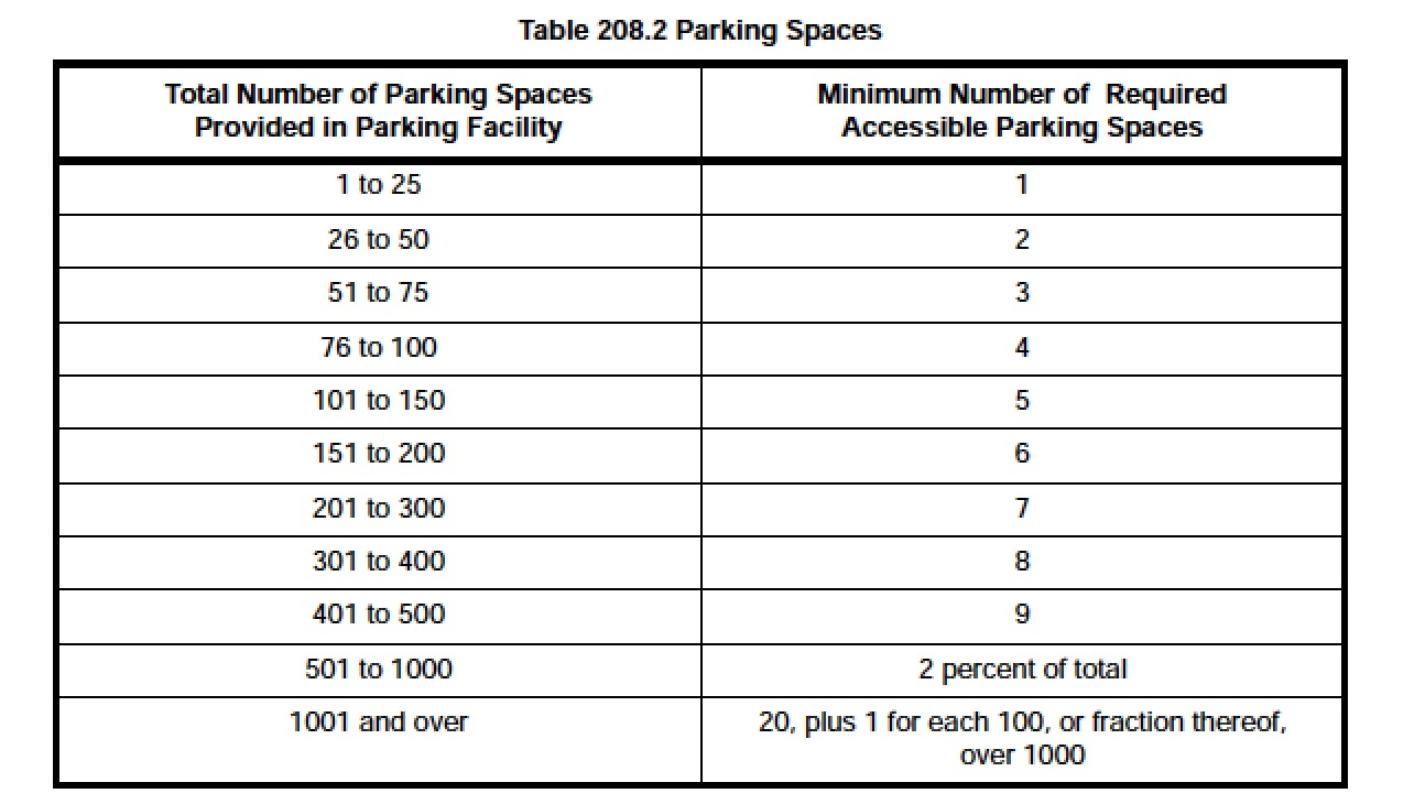 Parking space requirements  Image Courtesy of United States Department of  Justice  View original size. Gallery of A Simple Guide to Using the ADA Standards for