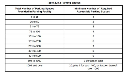 Parking space requirements. Image Courtesy of United States Department of Justice