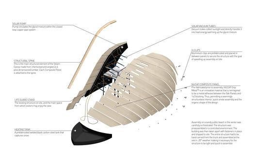 Canoe Parts Diagram