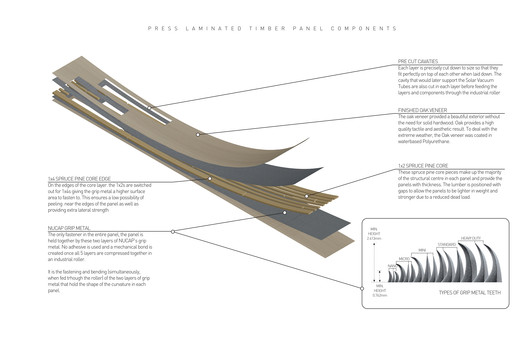Timber Panels Diagram