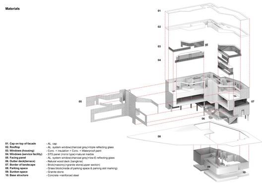 Materials Details Axonometric