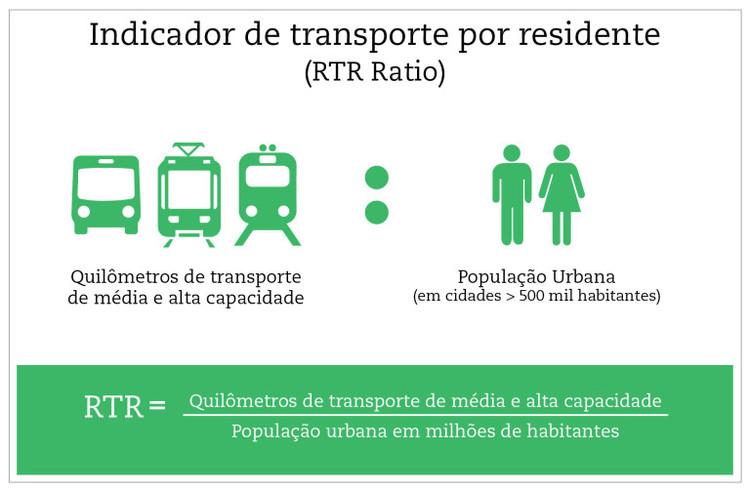 © ITDP Brasil