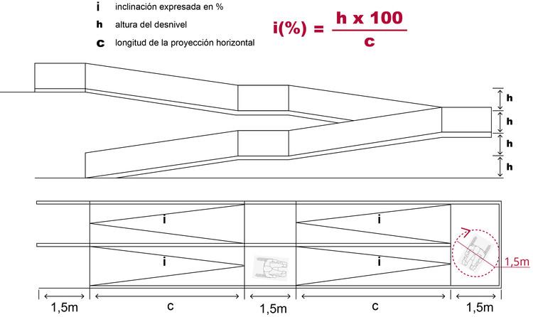 Diagrama de rampa, donde el porcentaje de pendiente equivale a la altura del desnivel a salvar por cien (100) dividido por la longitud de la proyección horizontal de la rampa. Image © Corporación Ciudad Accesible