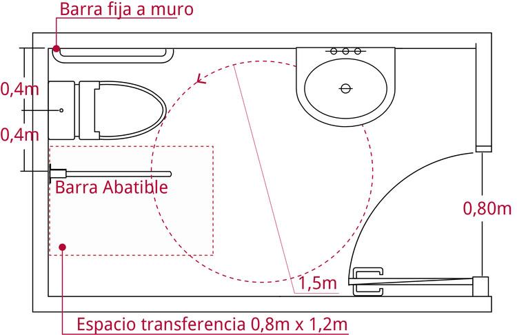 En caso que la puerta abra hacia el interior, entonces su barrido no puede interferir con el diámetro de giro de 1,5 metros en el interior del baño. Image © Corporación Ciudad Accesible