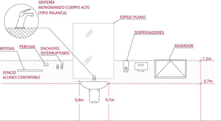 Todos los accesorios del baño deben ubicarse entre alturas confortables de uso. Image © Corporación Ciudad Accesible