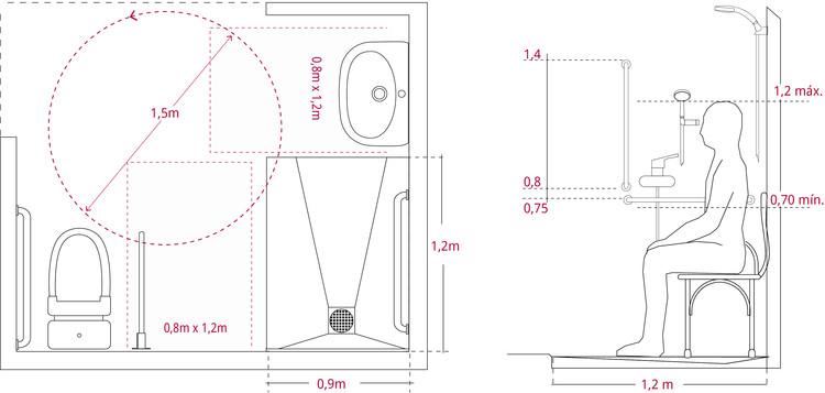 Izquierda: Baño con ducha, mantiene espacios de transferencia hacia inodoro y ducha. Derecha: alturas de instalación de barras de apoyo en ducha. Image © Corporación Ciudad Accesible