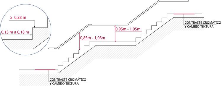 Condiciones de alturas de pasamanos, huella y contrahuella en escaleras de evacuación. Image © Corporación Ciudad Accesible