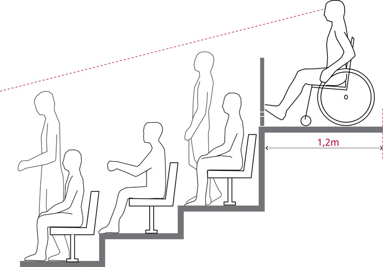 No se puede interrumpir la línea de visión del espacio de permanencia por espectadores de pie ubicados adelante. Image © Corporación Ciudad Accesible