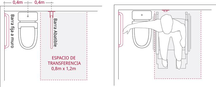 Espacio de transferencia a un costado del inodoro. Image © Corporación Ciudad Accesible