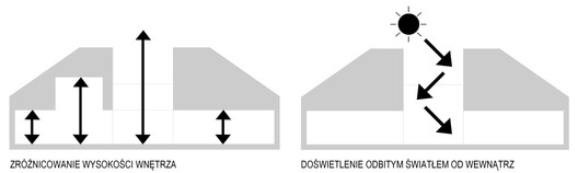 Height and Light Schemes