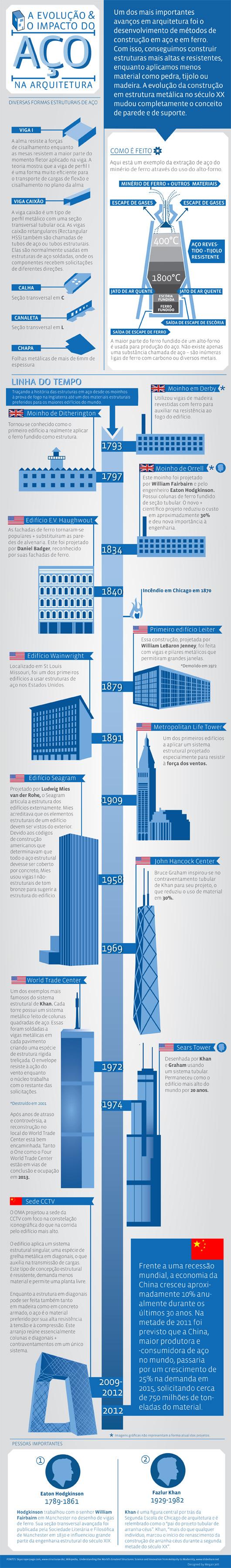 Infográfico: A evolução e o impacto do aço na Arquitetura