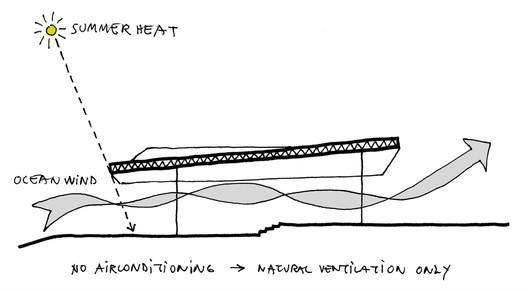 low tech technology sketch