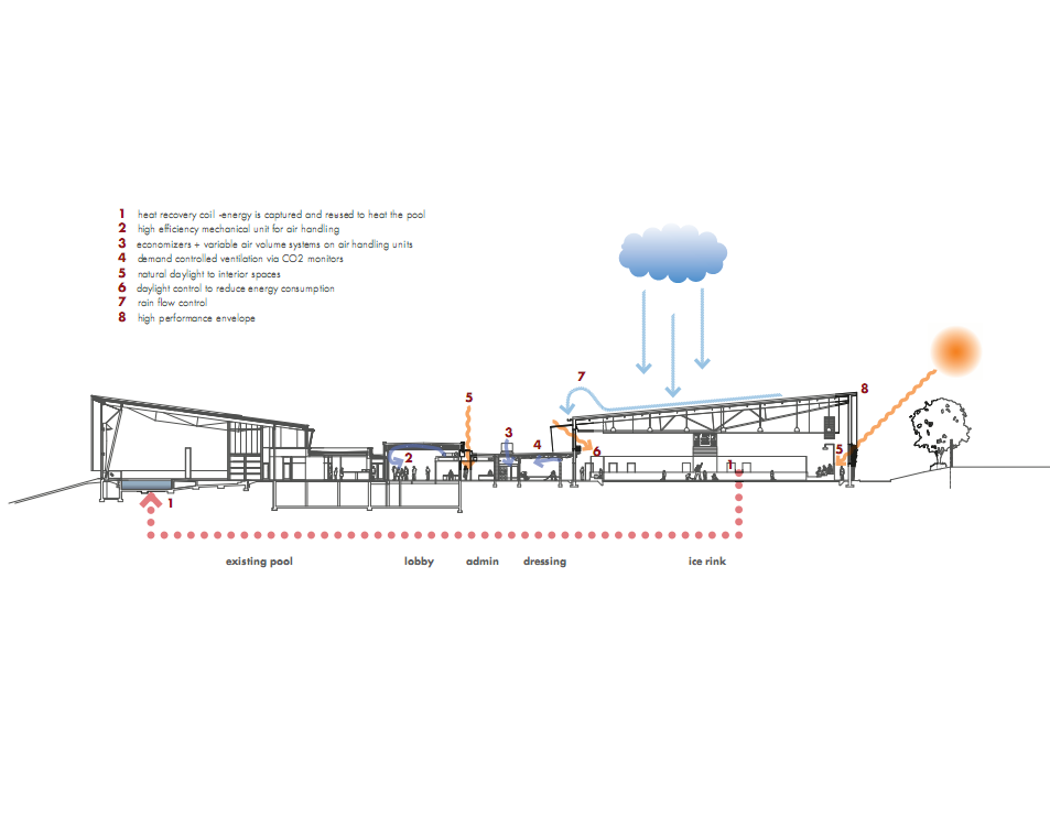 Gallery Of Killarney Ice Rink Lobby Acton Ostry Architects 13