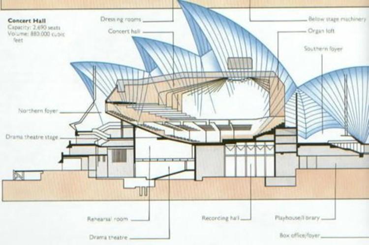structure opera de sydney