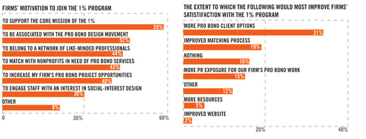 Survey Results; Courtesy of Public Architecture