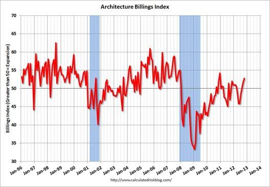 ABI December 2012 via Calculated Risk