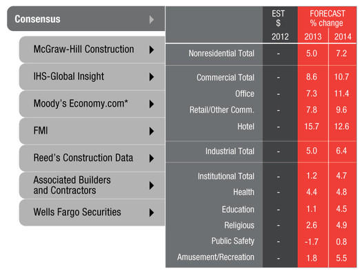 AIA Construction Consensus Forecast