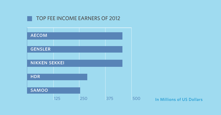 The Top 5 Earners of 2012 (And How They Did It)   ArchDaily