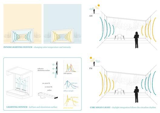 Interior Lighting Diagrams