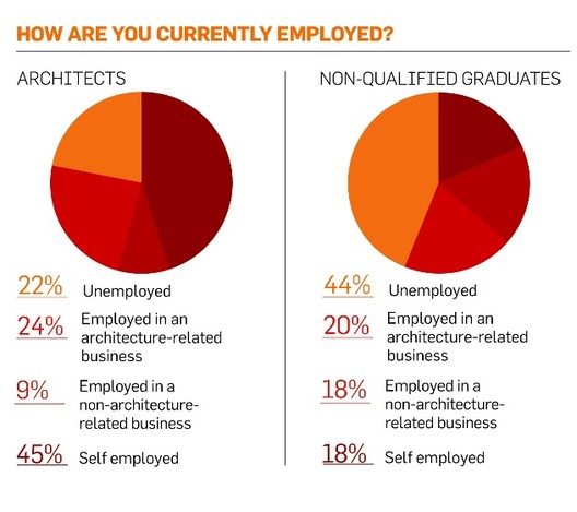 BD Survey Reveals 22% of UK Architects Unemployed, Courtesy of BDonline