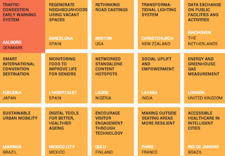 22 ciudades se preparan para dirigir el futuro , Cortesia de This Big City
