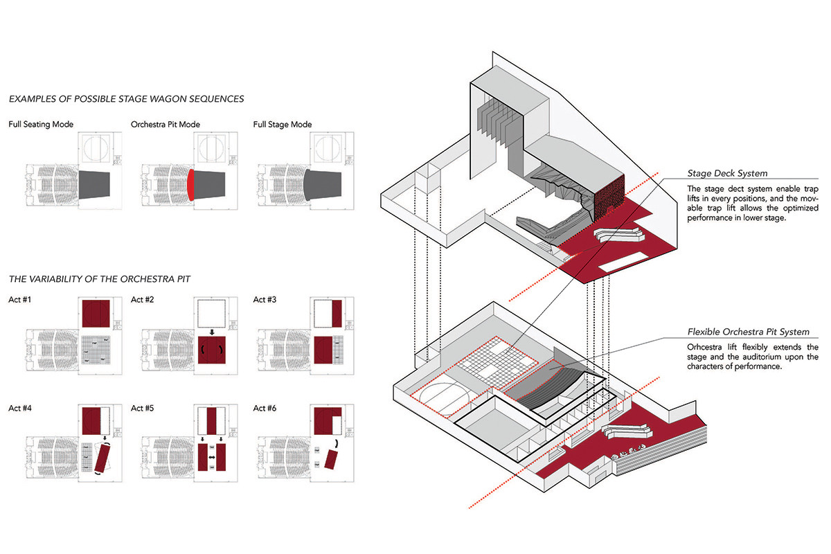 Sejong Art Center Competition Entry H Architecture Haeahn Theatre And Stage Diagram